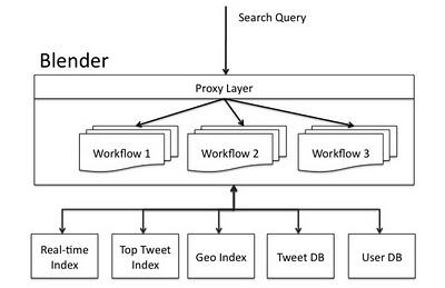 Blender - схема работы