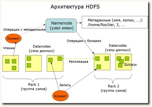 Архитектура HDFS