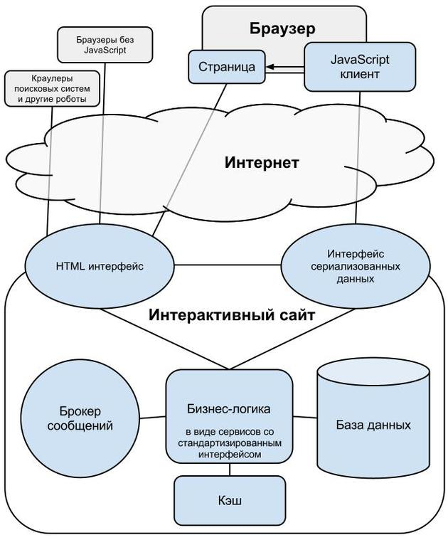 Архитектура интерактивного сайта