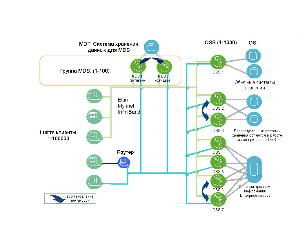 Схема архитектуры файловой системы Lustre